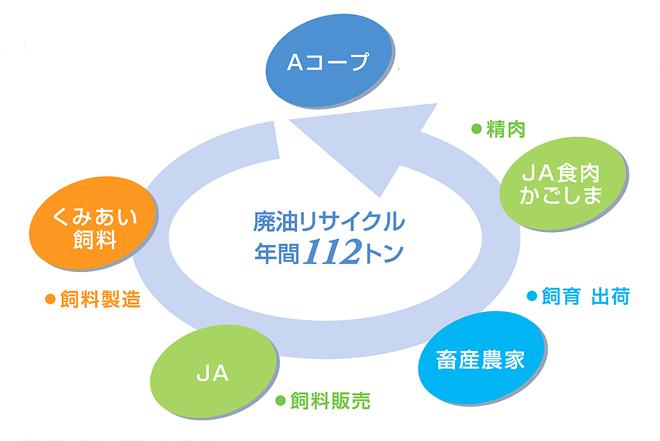 エコ活動・リサイクル